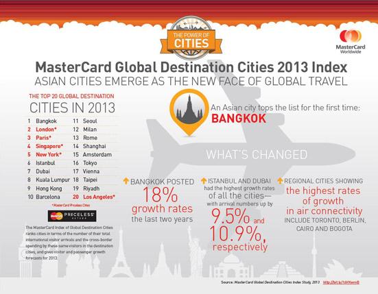 マスターカード「世界渡航先ランキング2013」